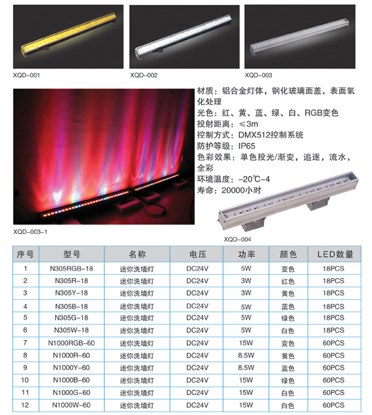 LED wall washer series